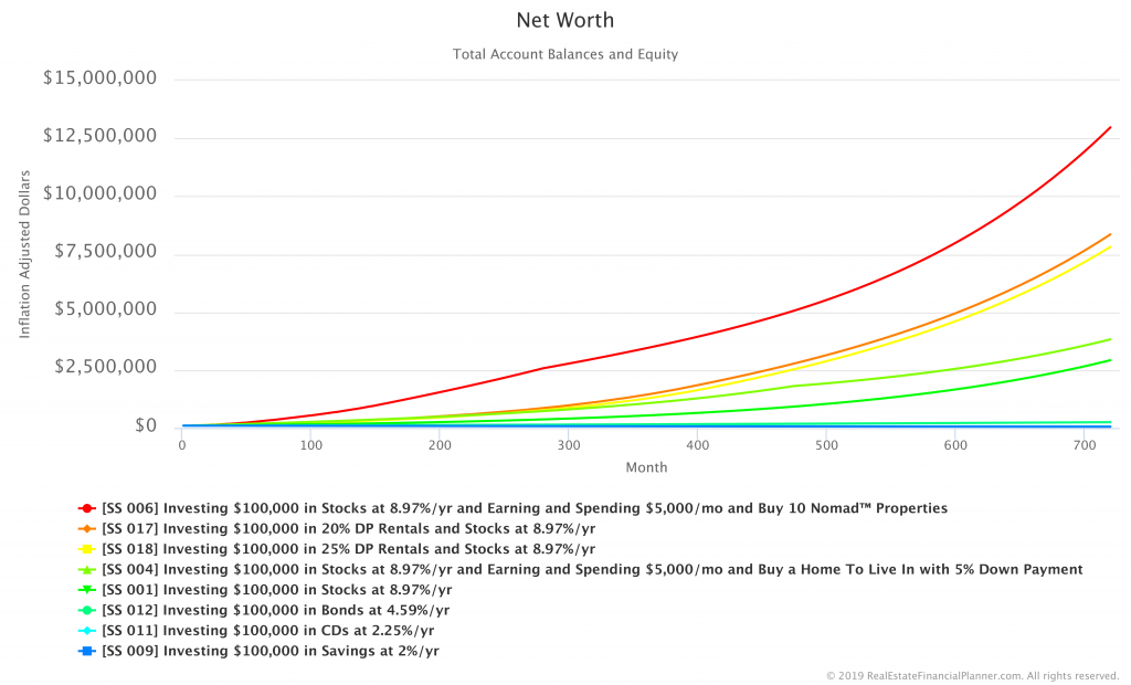 Comparing Net Worth in Savings, CDs, Bonds, Stocks, Home, 20% DP Rentals, 25% DP Rentals and 5% Nomad Scenarios - Inflation Adjusted