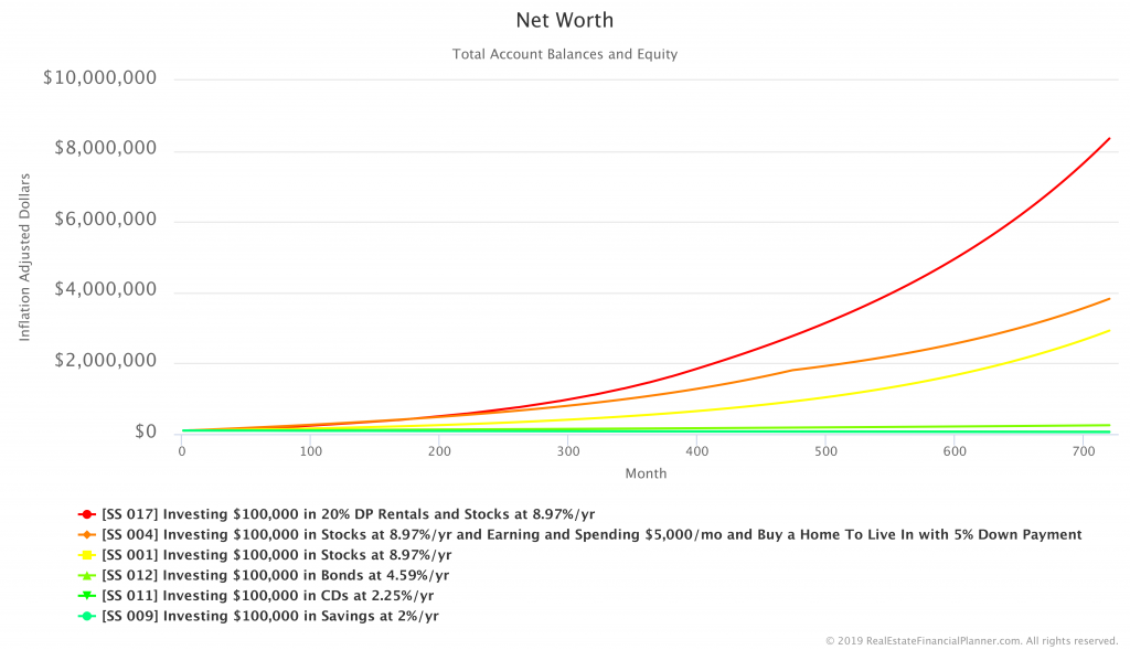Comparing Net Worth in Savings, CDs, Bonds, Stocks, Home, 20% DP Rentals Scenarios - Inflation Adjusted
