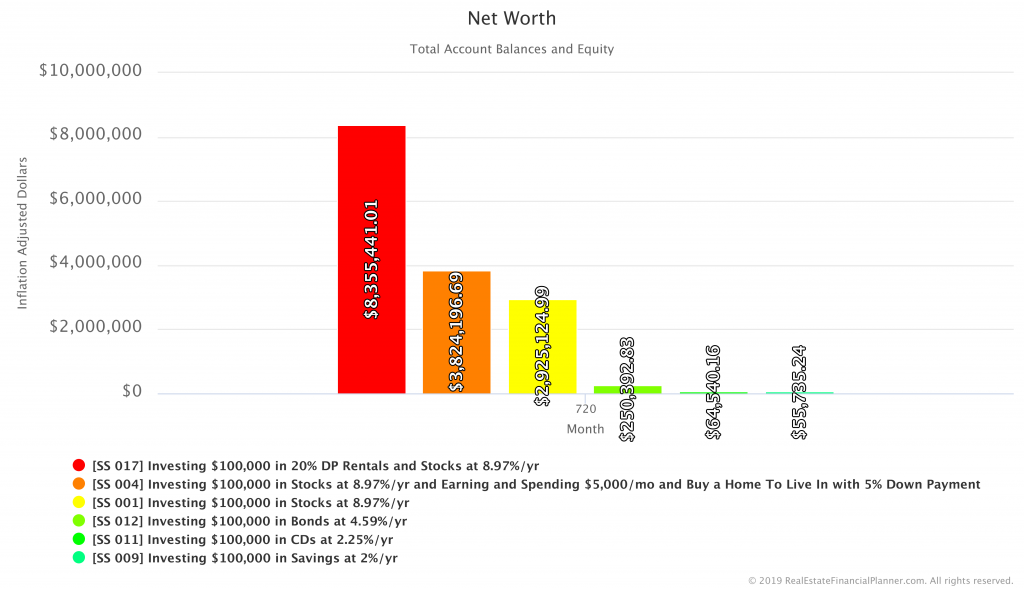 Comparing Net Worth in Savings, CDs, Bonds, Stocks, Home, 20% DP Rentals Scenarios - Inflation Adjusted - Year 60