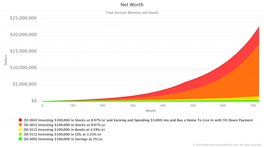 Comparing Net Worth in Savings, CDs, Bonds, Stocks and a Home Scenarios