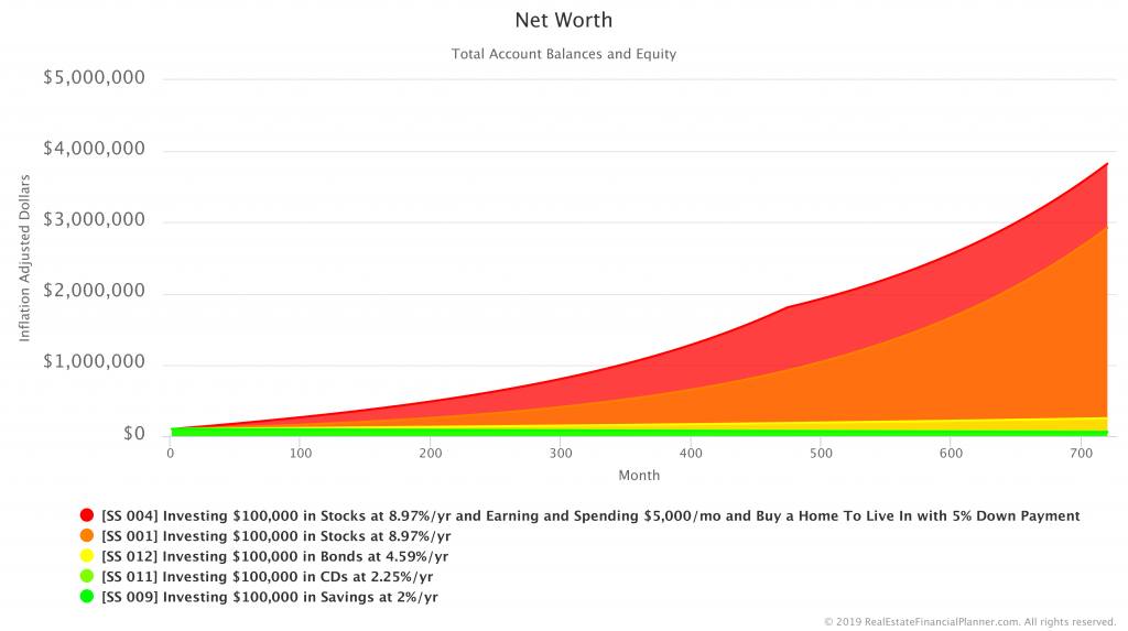 Comparing Net Worth in Savings, CDs, Bonds, Stocks and a Home Scenarios - Inflation Adjusted
