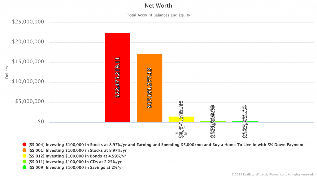 Comparing Net Worth in Savings, CDs, Bonds, Stocks and a Home Scenarios - Year 60