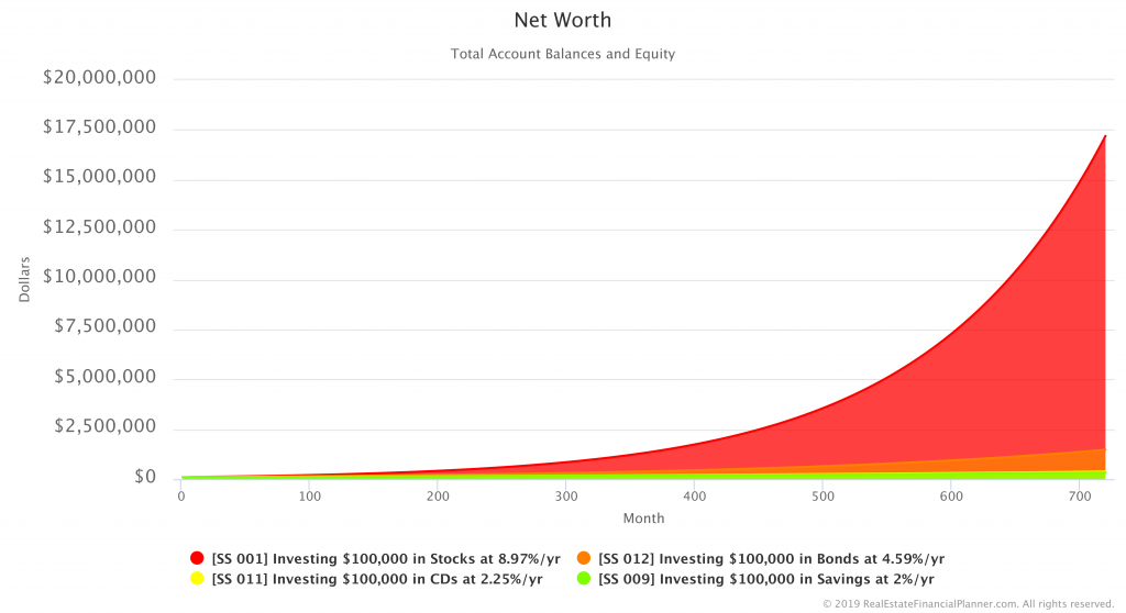 Comparing Net Worth in Savings, CDs, Bonds and Stocks Scenarios