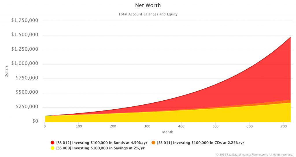 Comparing Net Worth in Savings, CDs and Bonds Scenarios