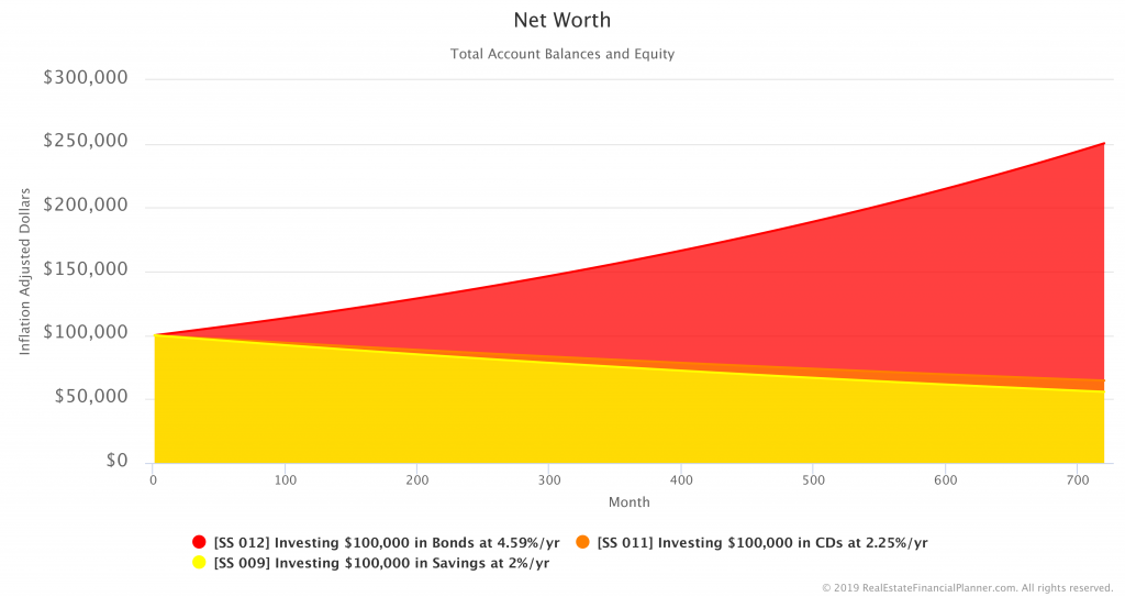 Comparing Net Worth in Savings, CDs and Bonds Scenarios - Inflation Adjusted