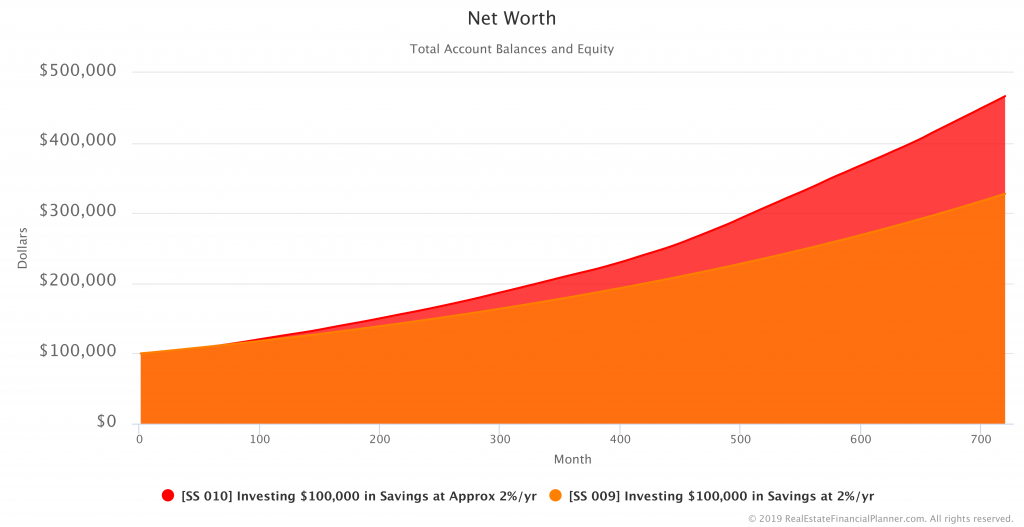 Comparing Net Worth in Savings Scenarios