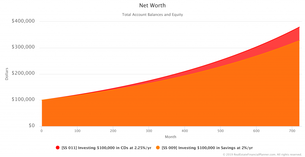 Comparing Net Worth in Savings vs CDs Scenarios