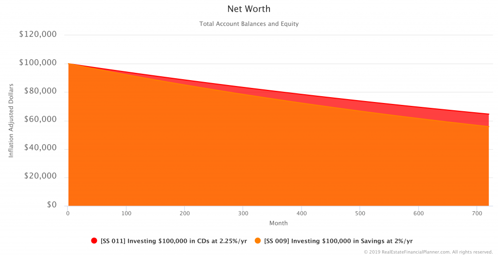 Comparing Net Worth in Savings vs CDs Scenarios - Inflation Adjusted