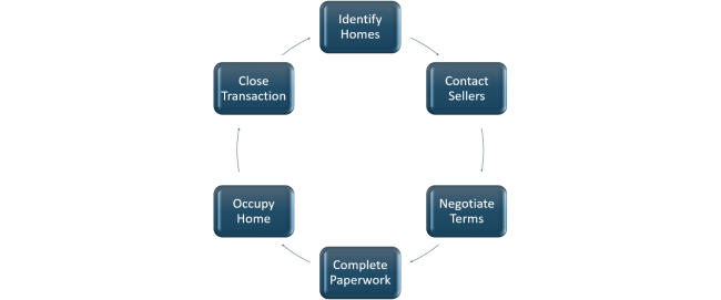 Creative Buying Process