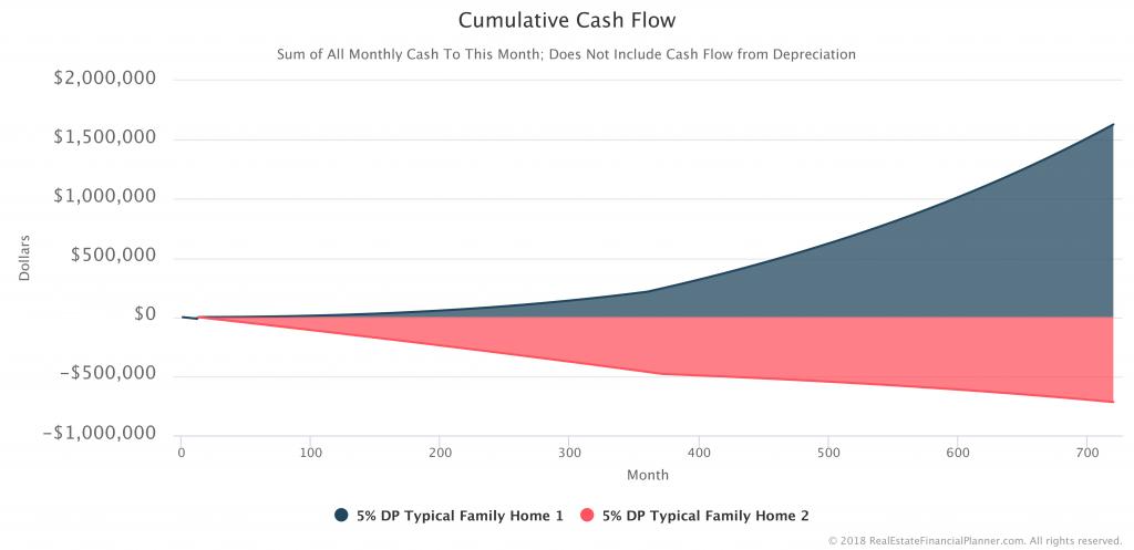 Cumulative-Cash-Flow