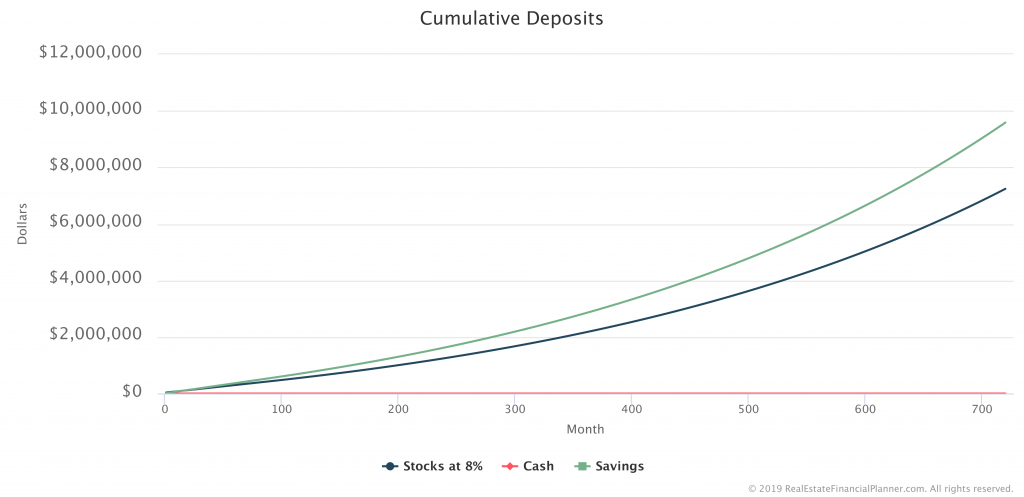 Cumulative Deposits Chart