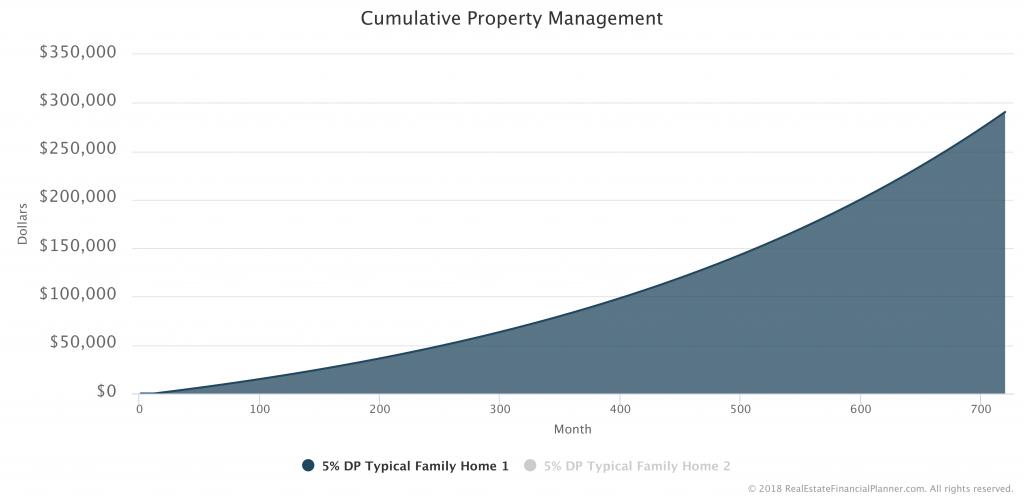 Cumulative-Property-Management-Fees