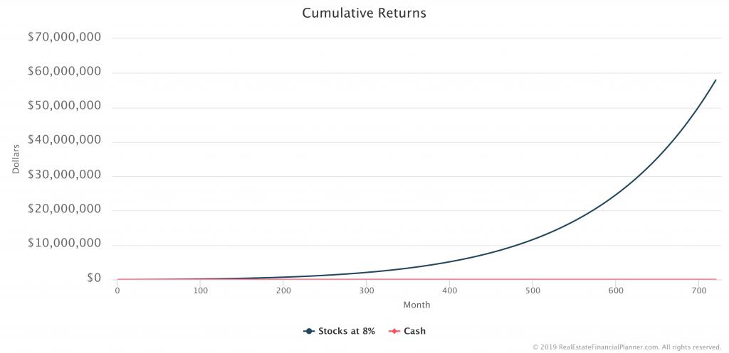 Cumulative Returns Chart
