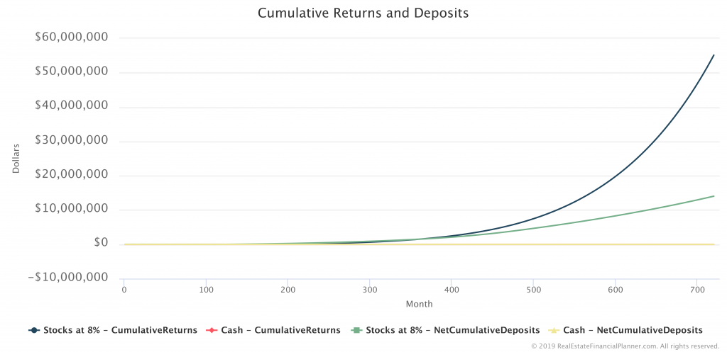 Cumulative Returns and Deposits