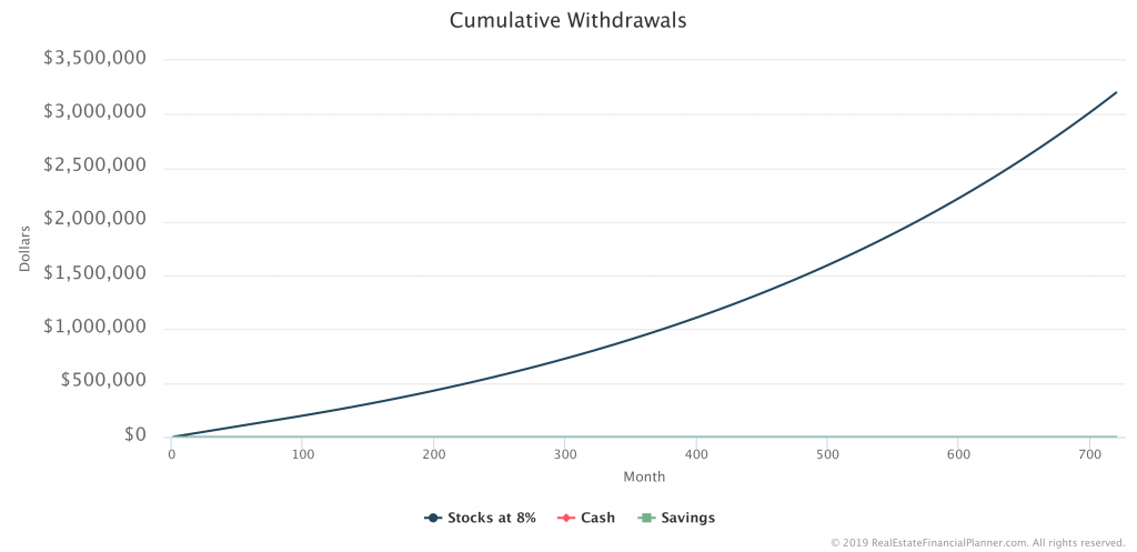 Cumulative Withdrawals Chart