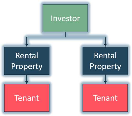 Default Buy-And-Hold Real Estate Investor - Multiple Properties
