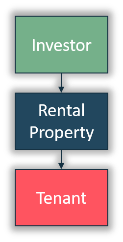 Default Buy-And-Hold Real Estate Investor