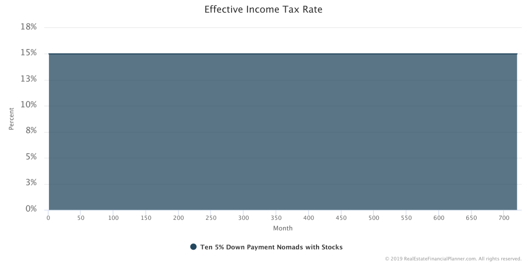Effective Income Tax Rate Chart