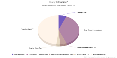 Equity Allocation™ - Month 13