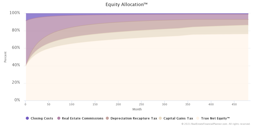 Equity Allocation™ Over Time