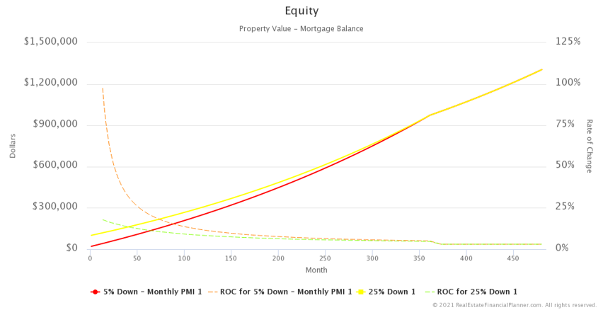 Equity with Rate of Change