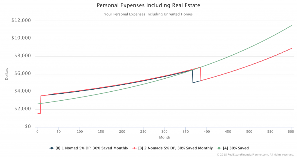 Expenses Including Real Estate