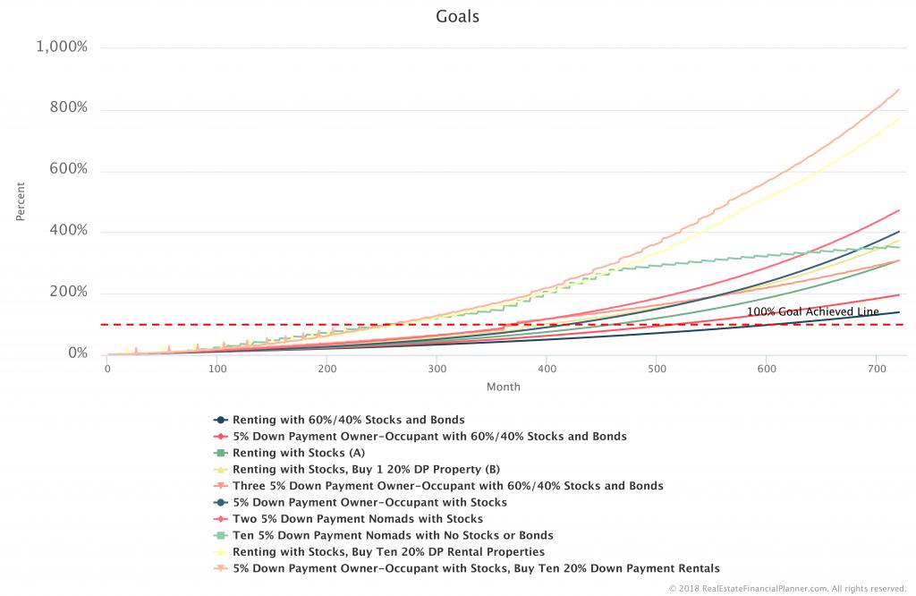 Goal-Comparison