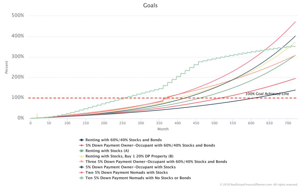 Goals-Comparison