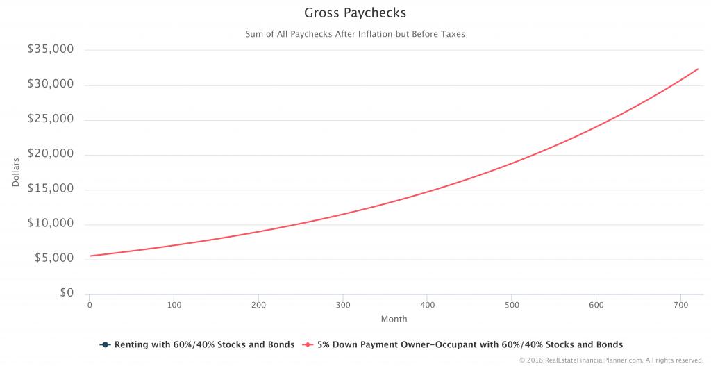Gross-Paychecks-1-vs-2