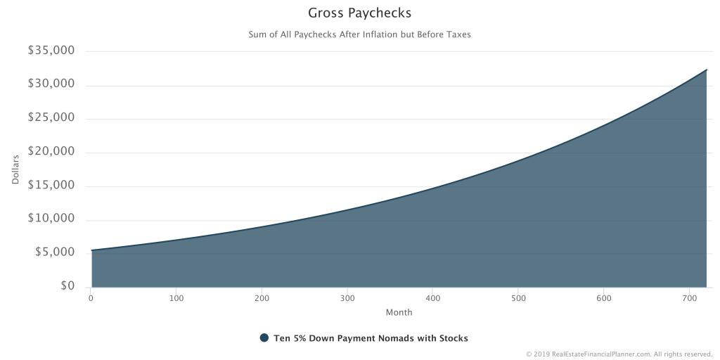 Gross Paychecks Chart