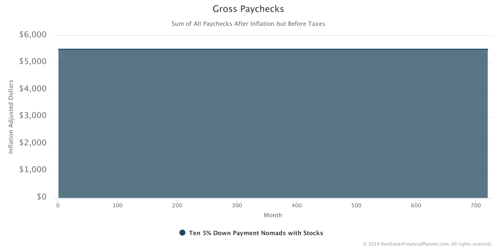 Gross Paychecks Inflation Adjusted Chart