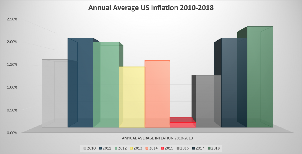 Average Annual US Inflation 2010–2018 chart
