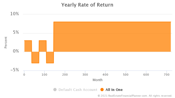 M Market - Account Balance Yearly Rate of Return