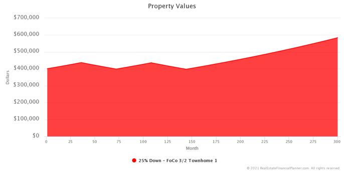 M Market - Property Value Change - Zoomed In