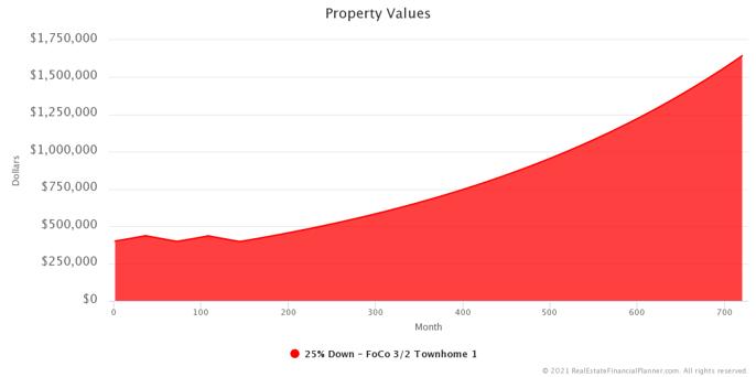 M Market - Property Value Change