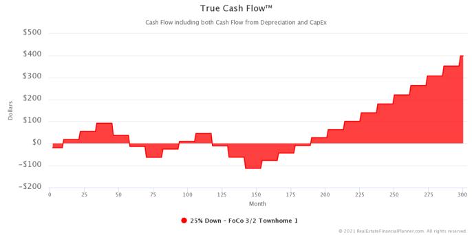 M Market - True Cash Flow Change - Zoomed In