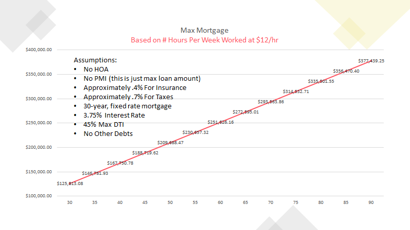 Max Mortgage Based on Number of Hours Worked at Minimum Wage