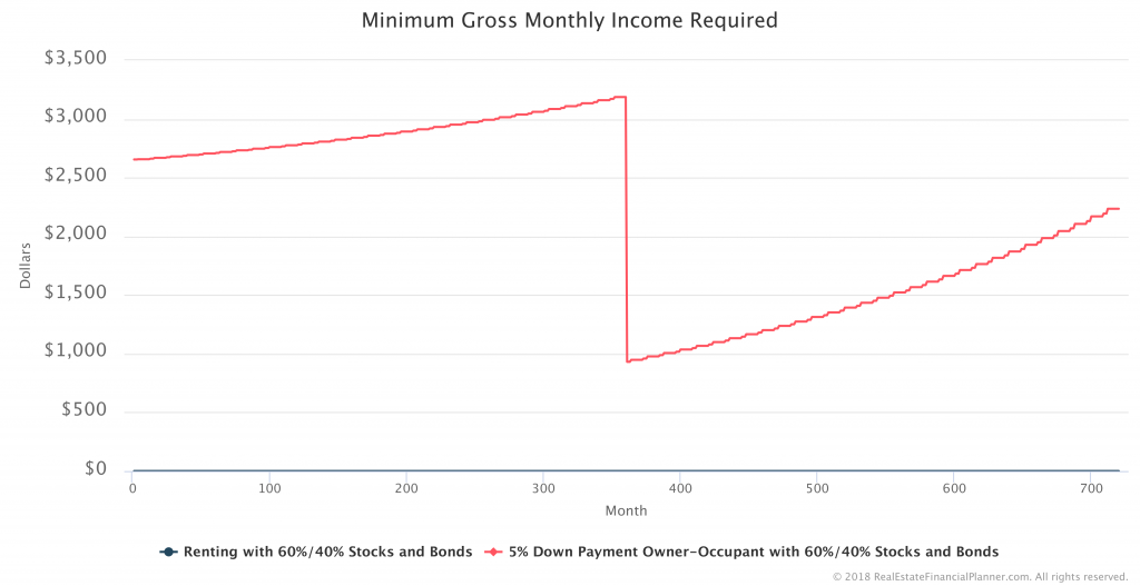 Minimum-Gross-Income-Required