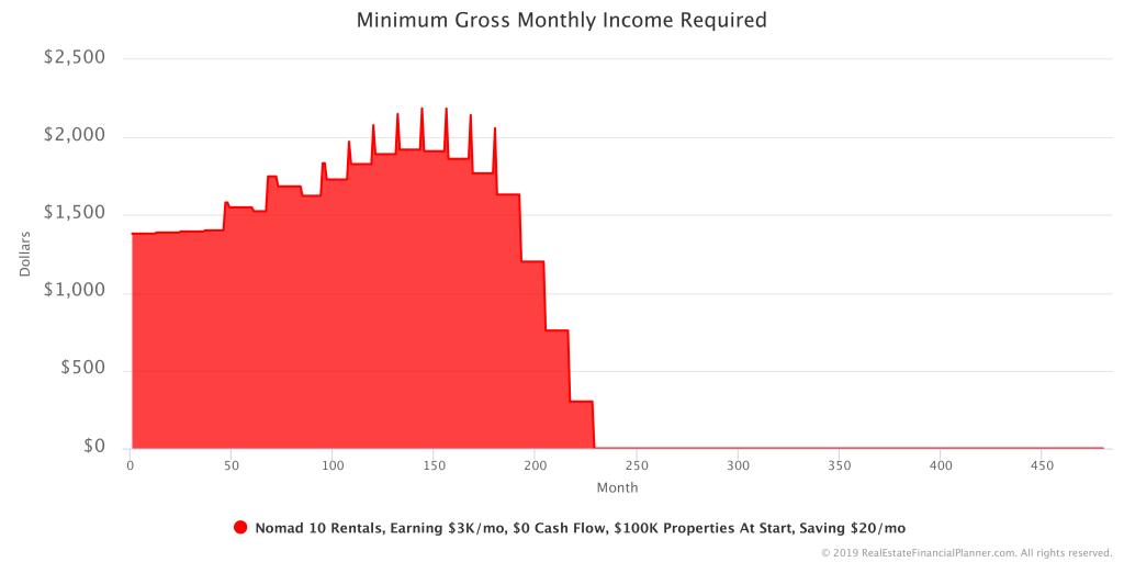 Minimum Gross Monthly Income Required in Scenario