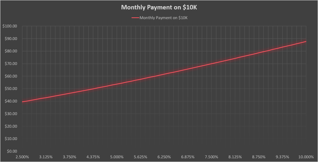 Monthly Payment of $10K Borrowed on 30 Year Amortization