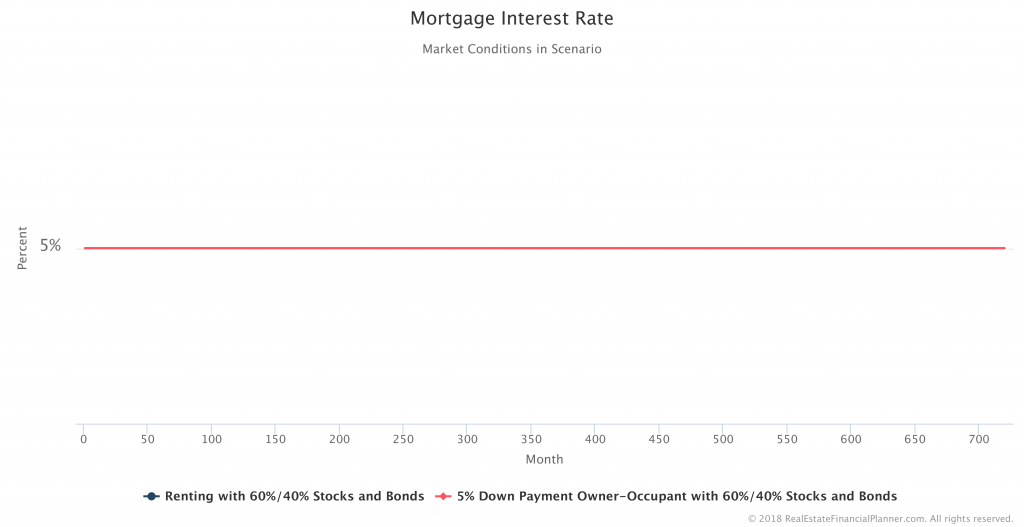 Mortgage-Interest-Rate