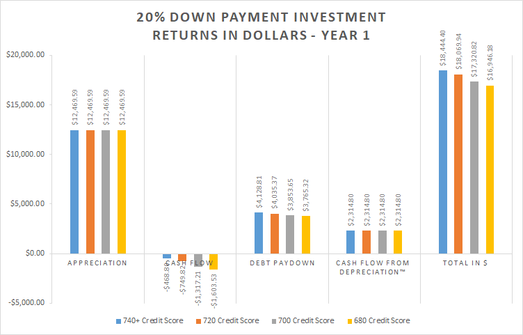 20% Down Payment Investment Return as Percent - Year 1 bar graph