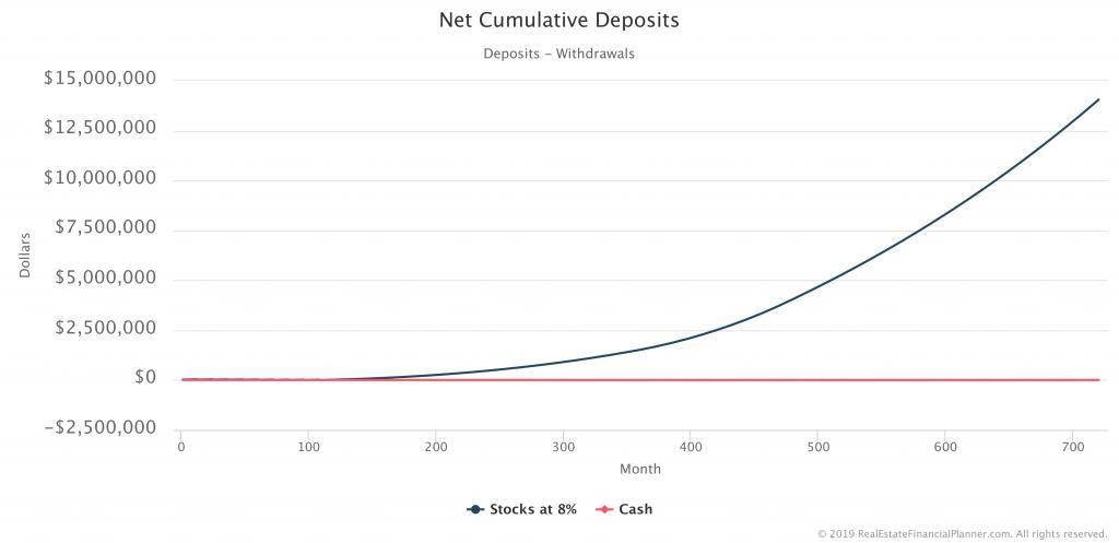 Net Cumulative Deposits