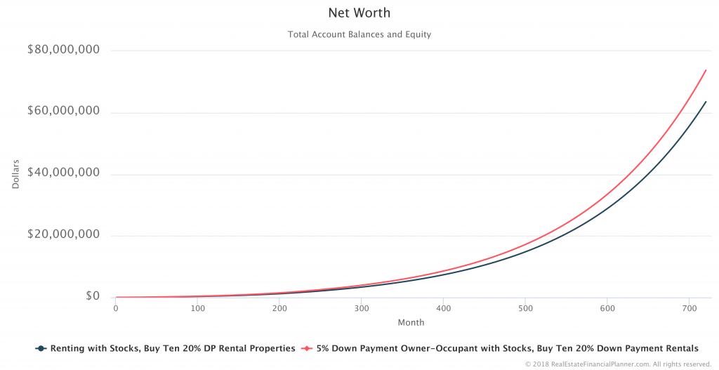 Net-Worth