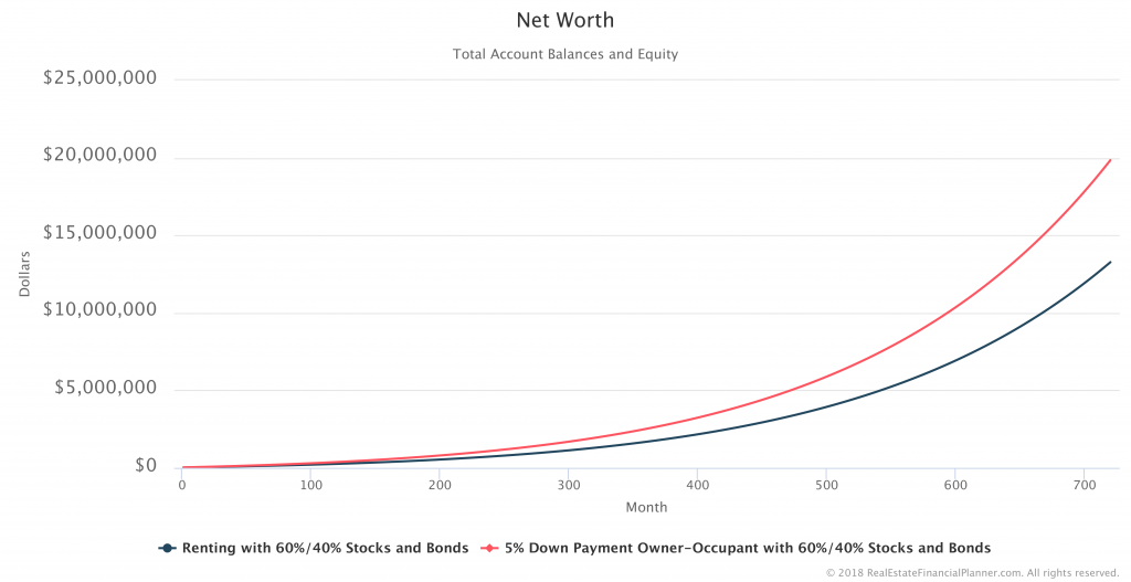 Net-Worth-Comparison