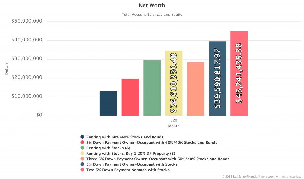 Net-Worth-Comparison-All-So-Far