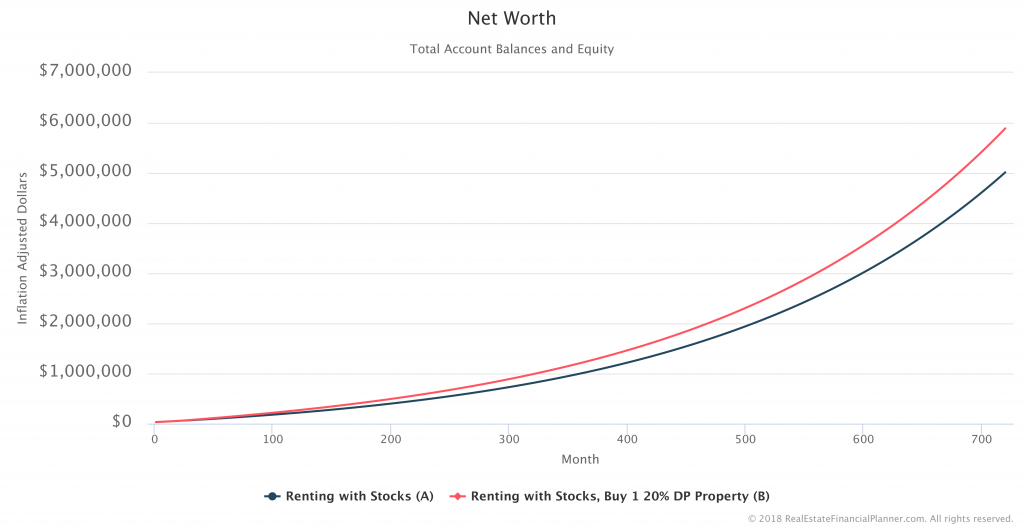 Net-Worth-Comparison-IA