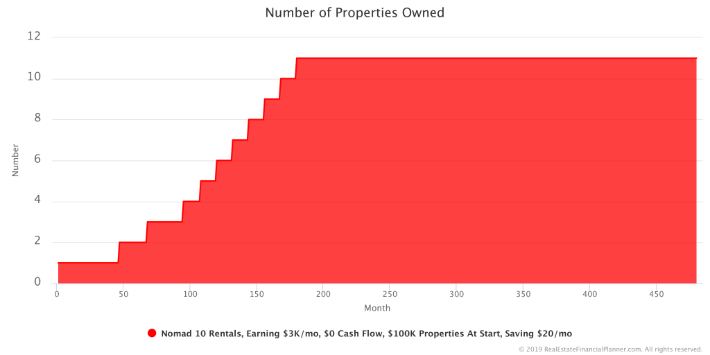 Number Properties Owned
