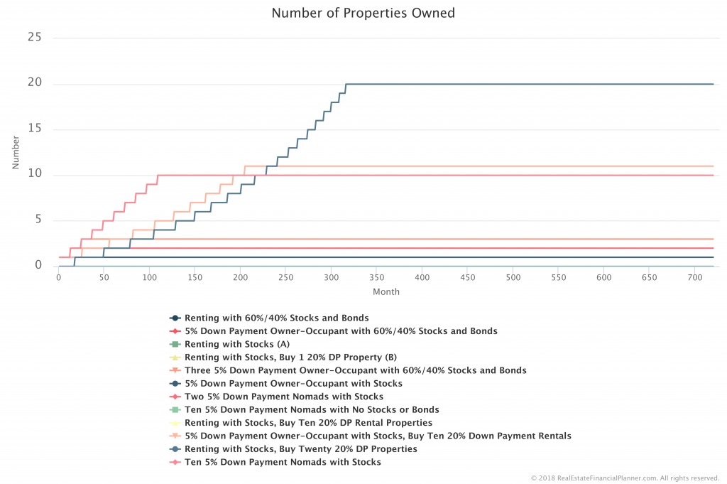 Number-Properties-Owned-All