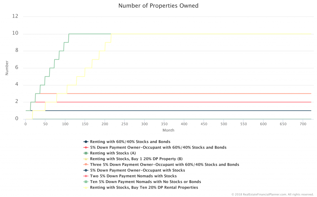 Number-Properties-Owned-Comparison-All
